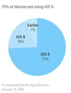 75% Apple users are using the new system version 01
